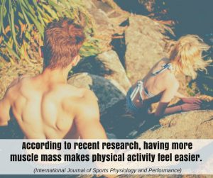 According to recent research, having more muscle mass makes physical activity feel easier. (International Journal of Sports Physiology and Performance)