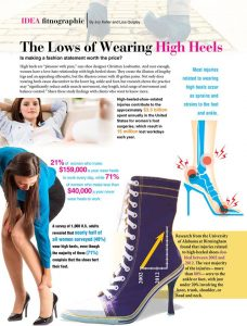 Is making a fashion statement worth the physical cost of high heels