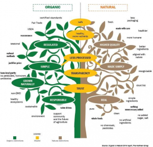 Do you know the difference between organic and natural This helpful graphic clarifies the terms.