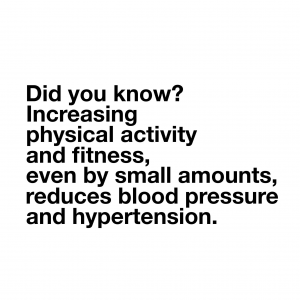 Increasing activity reduces hypertension