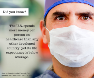 Did you know The U.S. spends more money per person on healthcare than any other developed country, yet its life expectancy is below average.