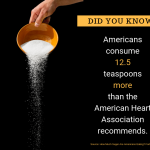 Did you know? Americans consume 12.5 teaspoons more than the American Heart Association recommends