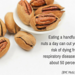 Eating a handful of nuts a day can cut your risk of dying from respiratory disease by about 50 percent. (BMC Medicine)